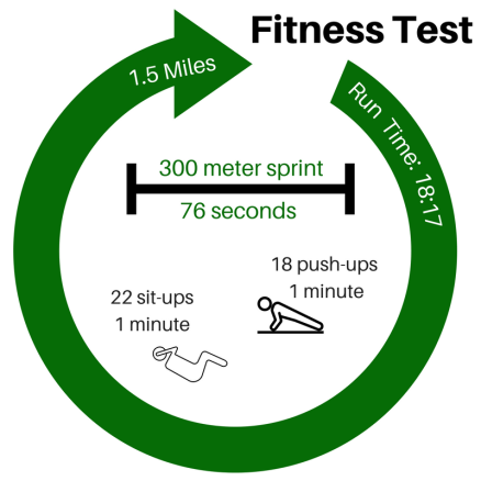 Careers - Fitness Test
